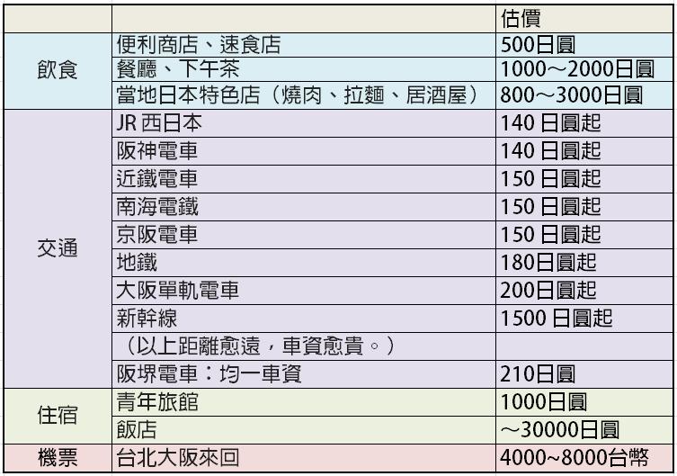 大阪旅遊攻略 – 食宿行程規劃篇
