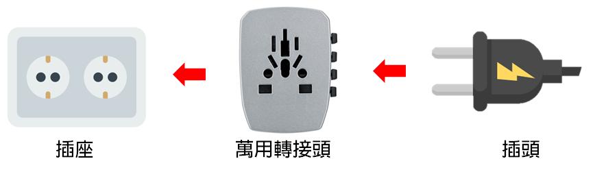 轉接頭變壓器差別