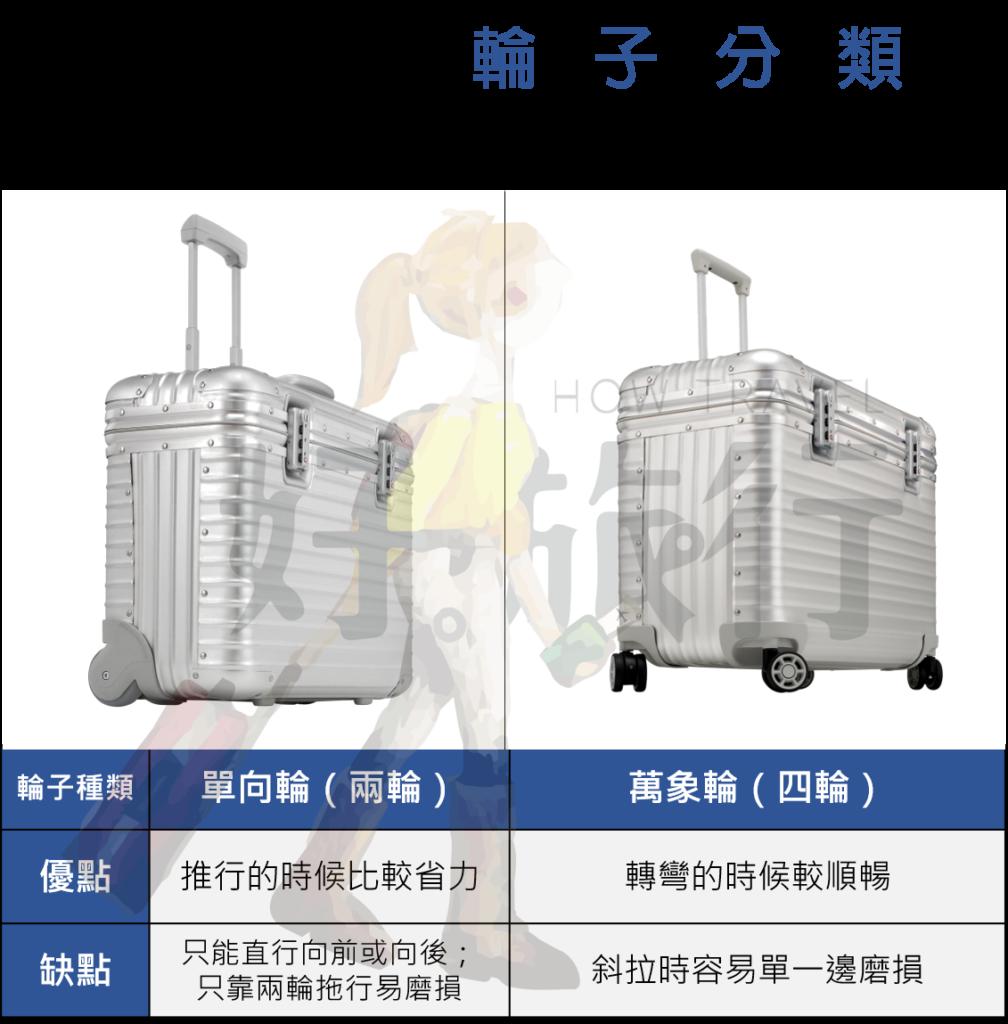 行李箱單向輪萬象輪比較表