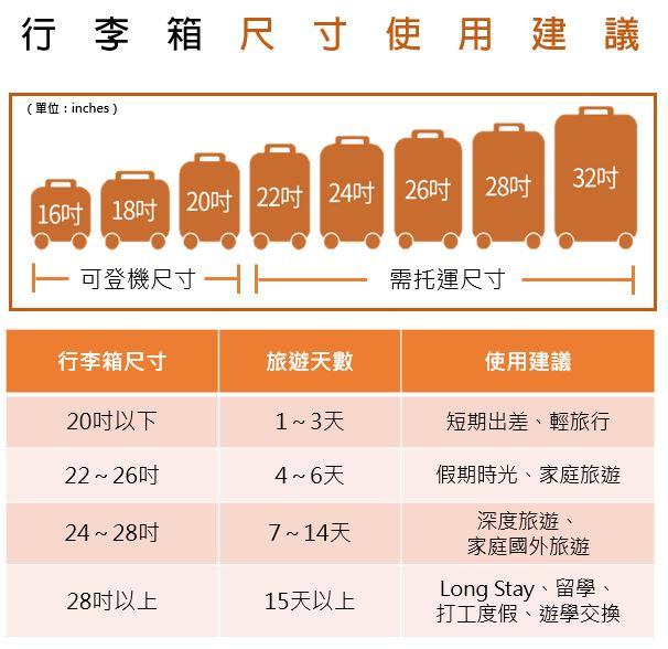16~20吋行李箱可登機,22~32行李箱需托運。