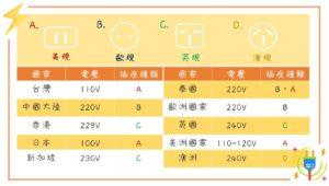 萬用插頭推薦-各國插座規格與電壓一覽表