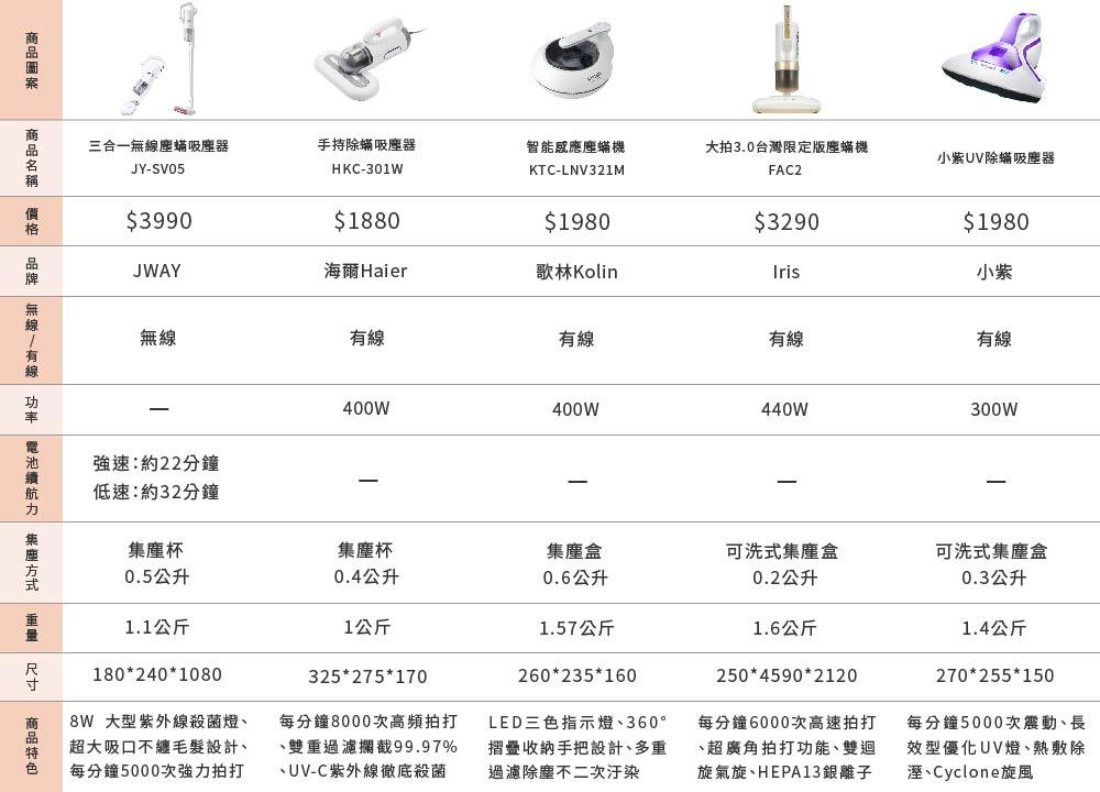 五款熱銷吸塵器比較表