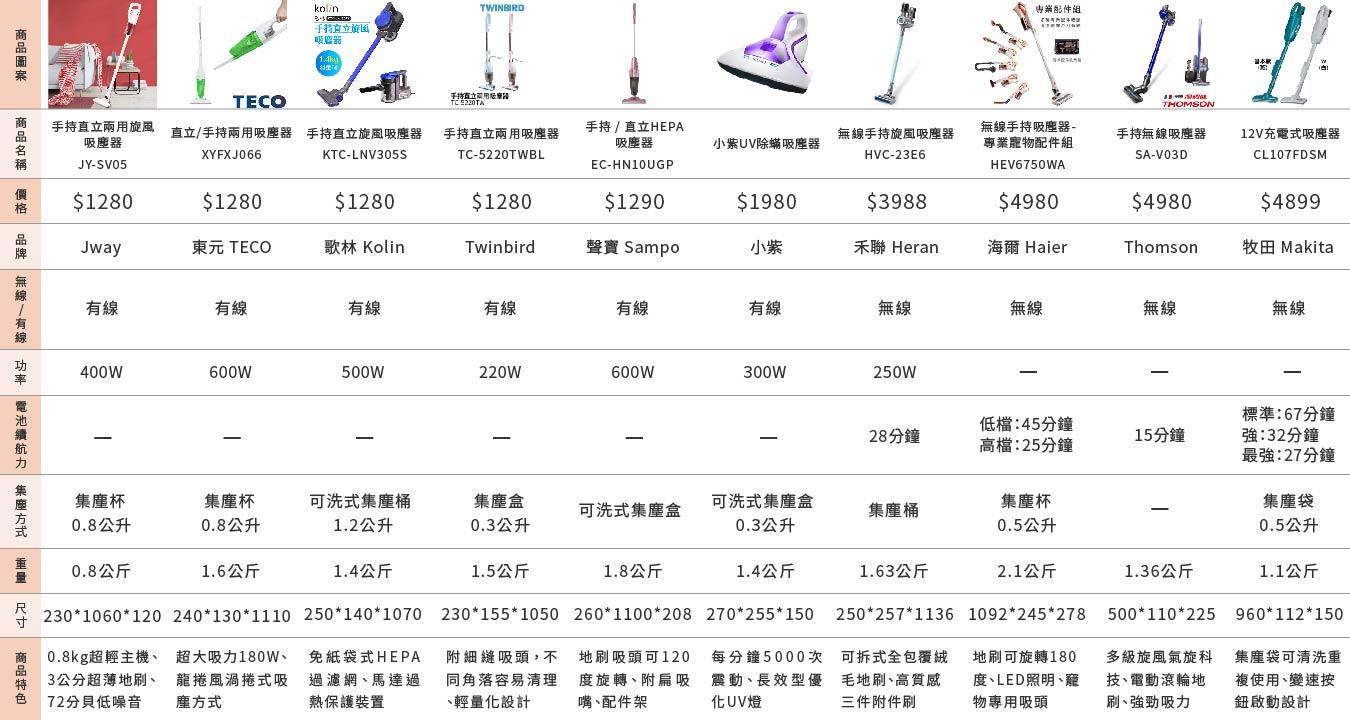 十大CP值超高吸塵器 — 綜合比較表