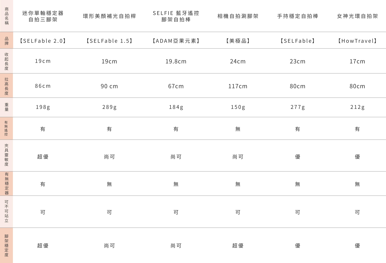 自拍棒綜合比較表